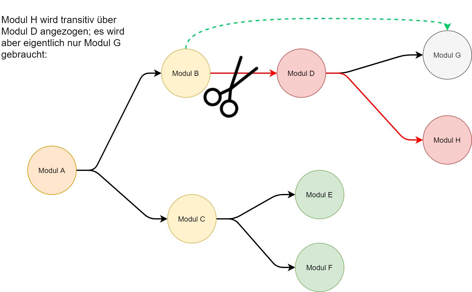Beispielhafte Buildabhängigkeiten als Graph